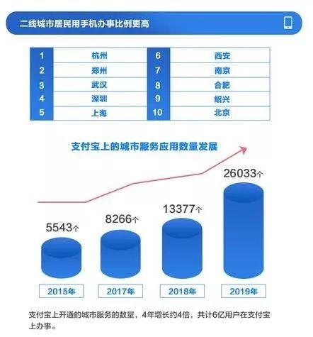 郑州入选数字经济一线城市十强阵容